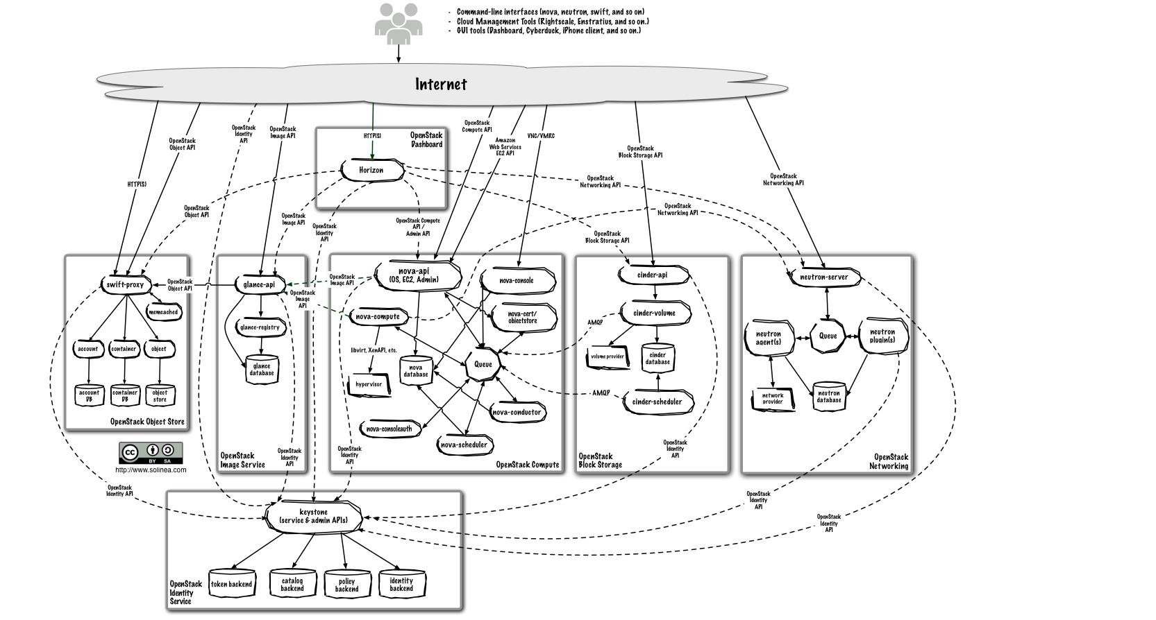 logical diagram of a cloud environment