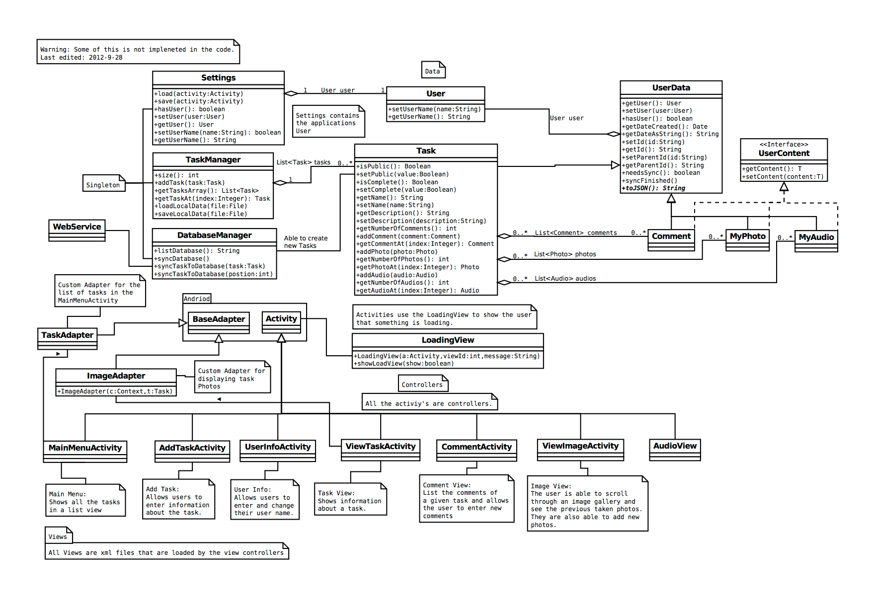 Object Orientedysis Mdfeist Cmput301f12t12 Wiki
