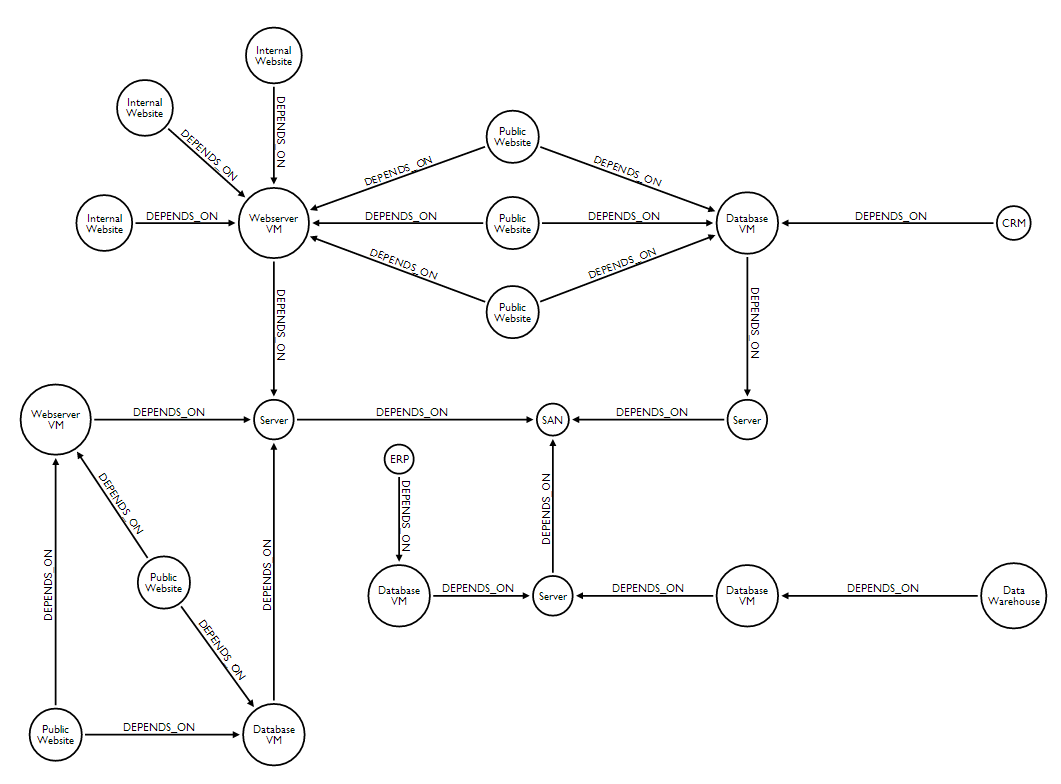 Network Dependency Graph Neo4j GraphGists
