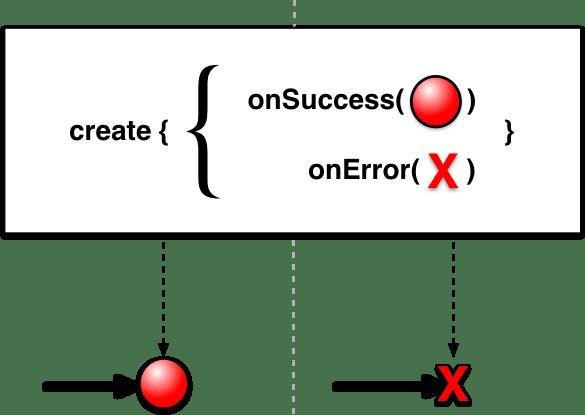 reactivex single