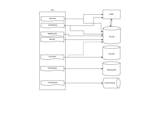 small resolution of api diagram