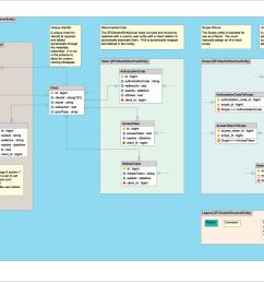 entity relationship diagram  [ 1311 x 837 Pixel ]