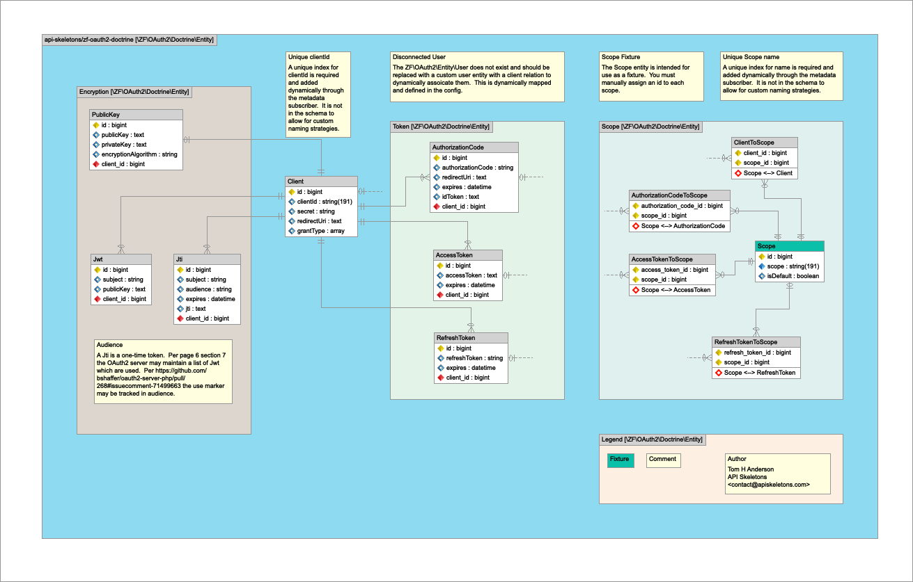 hight resolution of entity relationship diagram