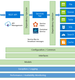 github adampaternostro architecture azure sample azure home well systems diagram shallow well pump installation diagram [ 1296 x 695 Pixel ]