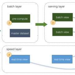 Mainframe Architecture Diagram Tractor Wiring Alternator Azure Cosmosdb Spark Samples Lambda At Master