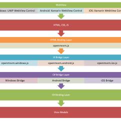 How Net Framework Works Diagram 79 Trans Am Ac Wiring Github Bananabytes Openmvvm That
