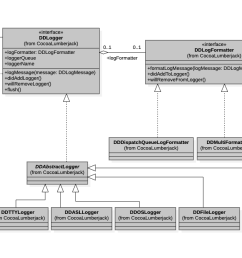 uml diagram swift wiring diagram optiongithub cocoalumberjack cocoalumberjack a fast u0026 simple yet uml [ 1435 x 679 Pixel ]