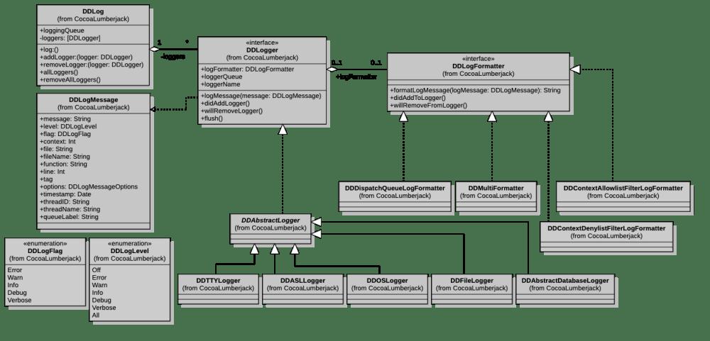 medium resolution of uml diagram swift wiring diagram optiongithub cocoalumberjack cocoalumberjack a fast u0026 simple yet uml