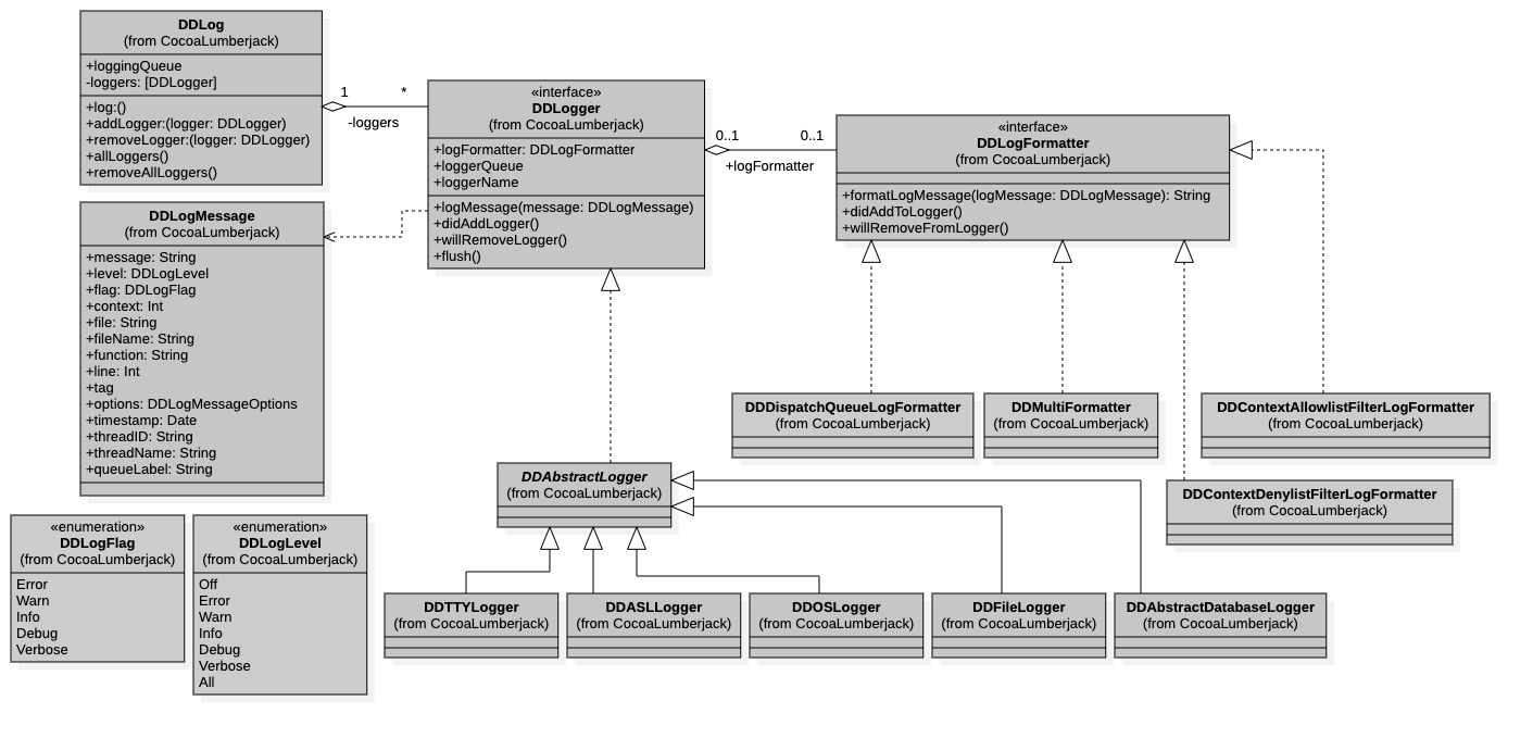hight resolution of uml diagram swift wiring diagram optiongithub cocoalumberjack cocoalumberjack a fast u0026 simple yet uml