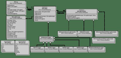 small resolution of uml diagram swift wiring diagram optiongithub cocoalumberjack cocoalumberjack a fast u0026 simple yet uml