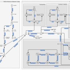 Class Diagram For Voting System Suzuki Cultus Efi Wiring Function Dataflow Model Or Uml Models Of Ethereum