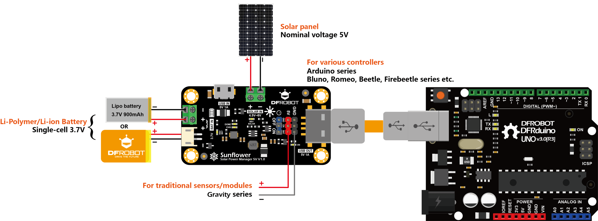 hight resolution of solar powered system