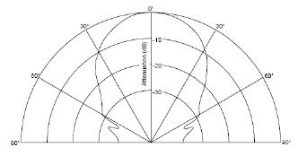 URM37_V3.2_Ultrasonic_Sensor__SKU_SEN0001_-DFRobot