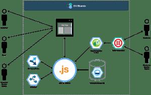 GitHub  IBMCloudassistantshopr: Demo showcasing how