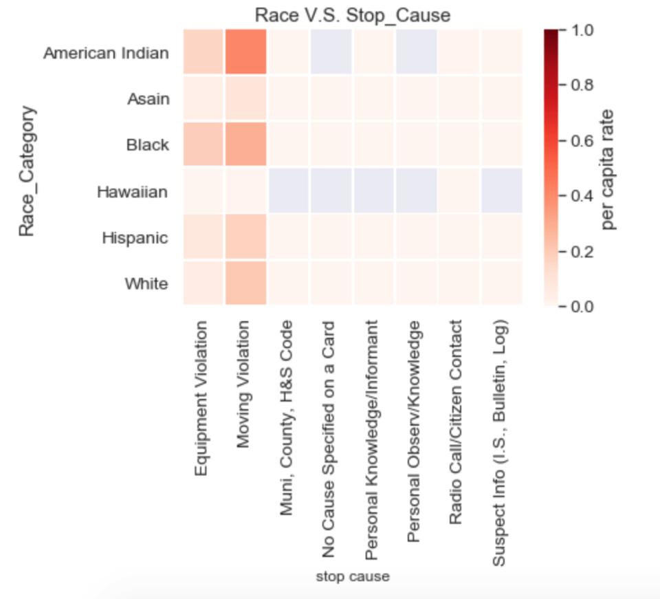 Race Stop Cause per-capita