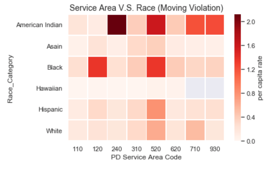 Race per-capita and Beat Region on Moving Violation