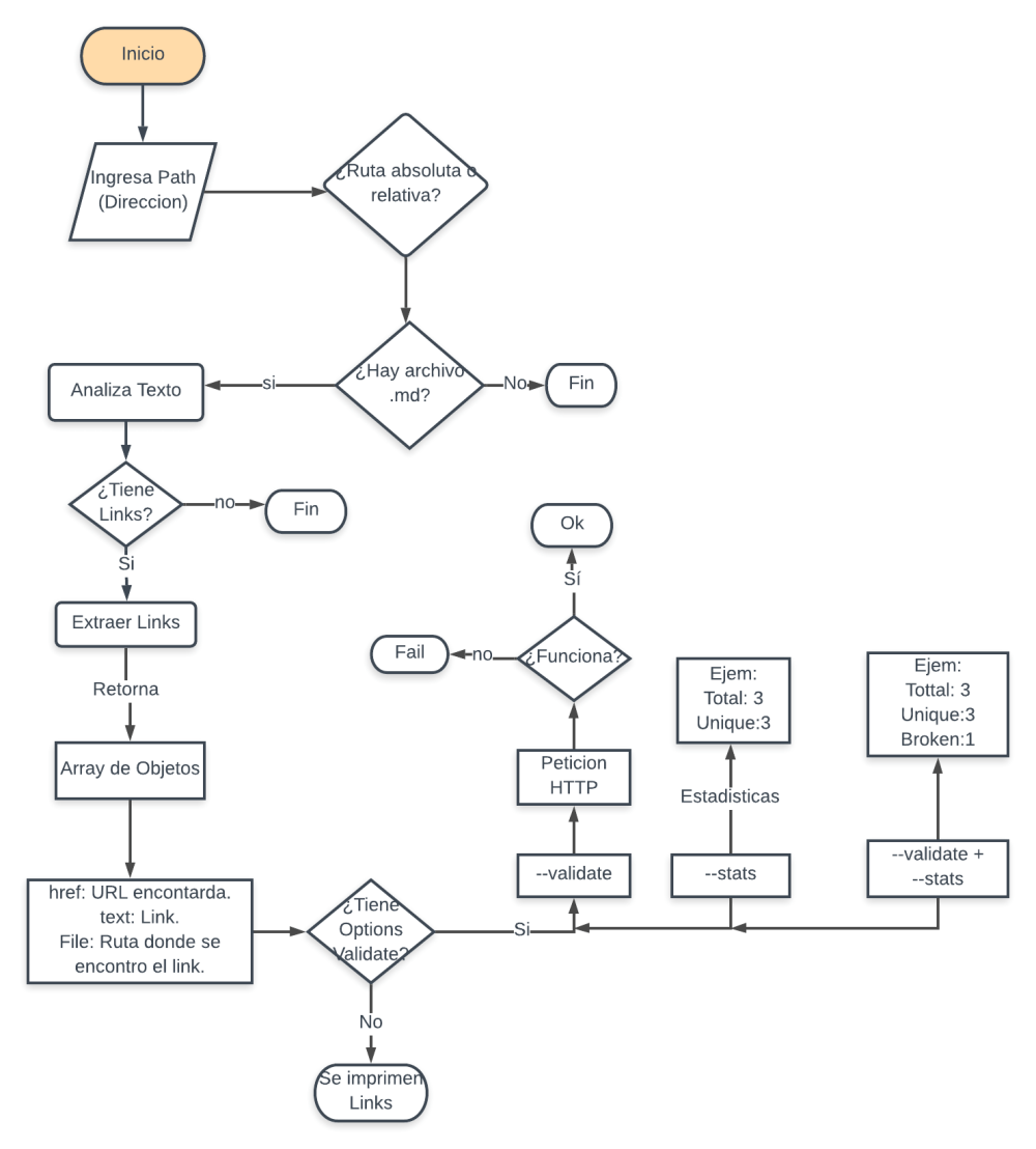 medium resolution of diagrama md links jpg