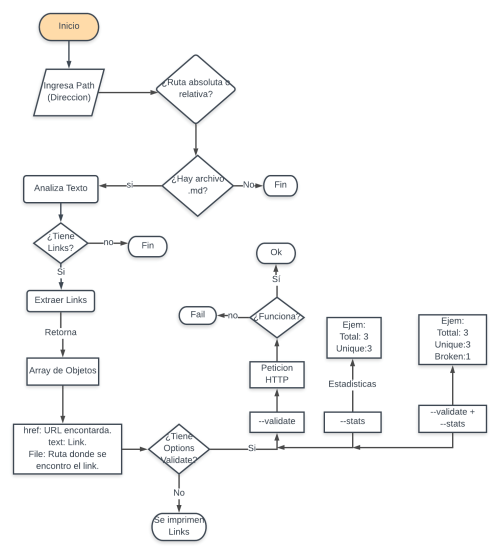 small resolution of diagrama md links jpg