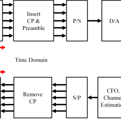 Block Diagram To Signal Flow Graph Nissan Patrol 2003 Stereo Wiring Github Meowlucian Sdr Matlab Ofdm 802 11a Using
