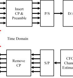 system model ofdm block diagram [ 3790 x 1470 Pixel ]
