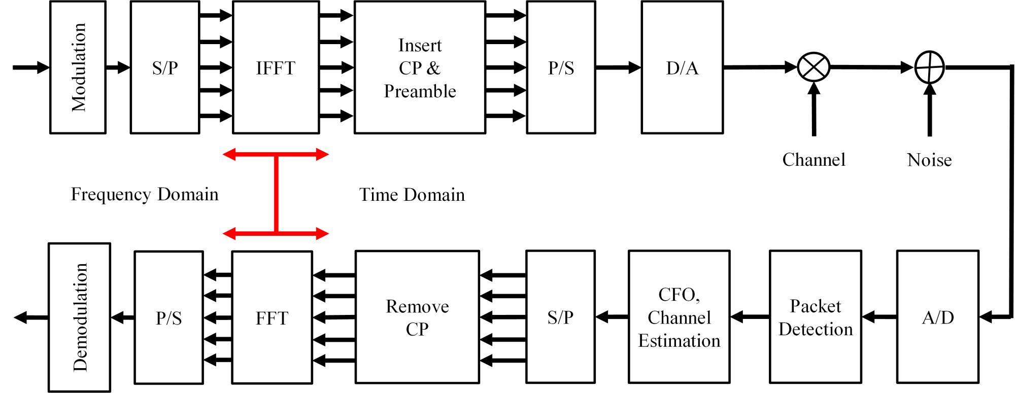 hight resolution of system model ofdm block diagram