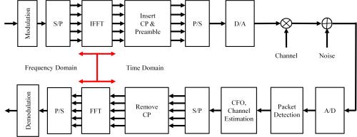 small resolution of system model ofdm block diagram