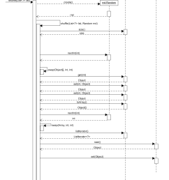 generated sequence diagram manually created diagram [ 930 x 1170 Pixel ]