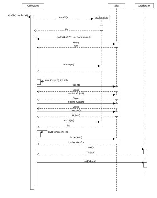 small resolution of  generated sequence diagram manually created diagram