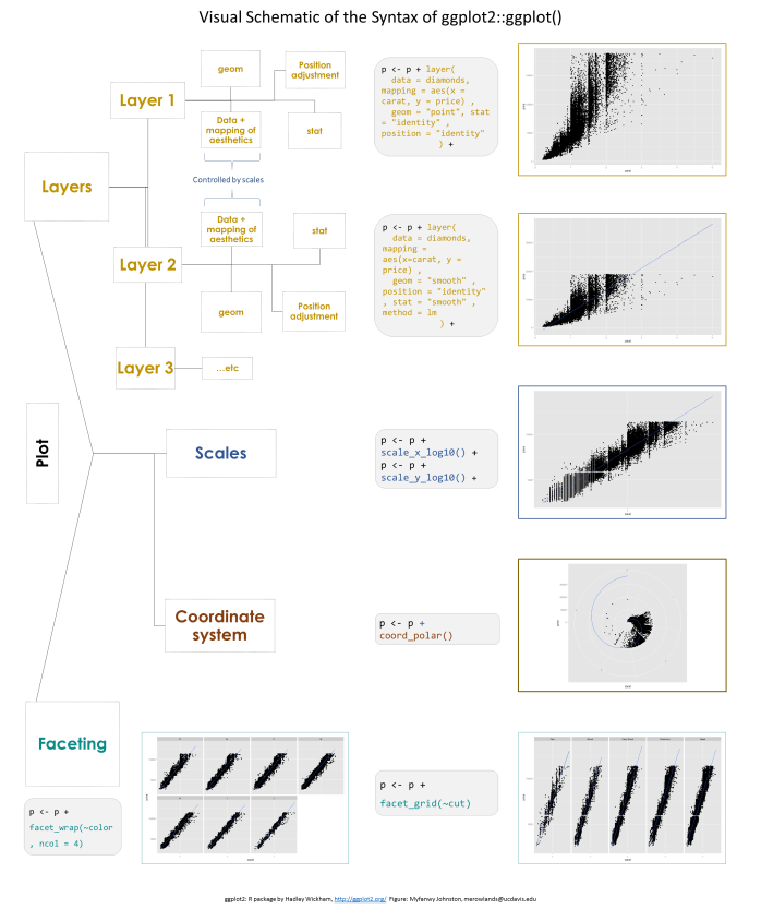 https://i0.wp.com/raw.githubusercontent.com/Myfanwy/ggplot2Intro/master/figures/ggplot_structure.png?resize=698%2C833&ssl=1
