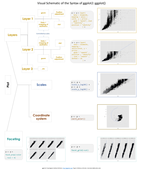 https://i0.wp.com/raw.githubusercontent.com/Myfanwy/ggplot2Intro/master/figures/ggplot_structure.png?w=456&ssl=1