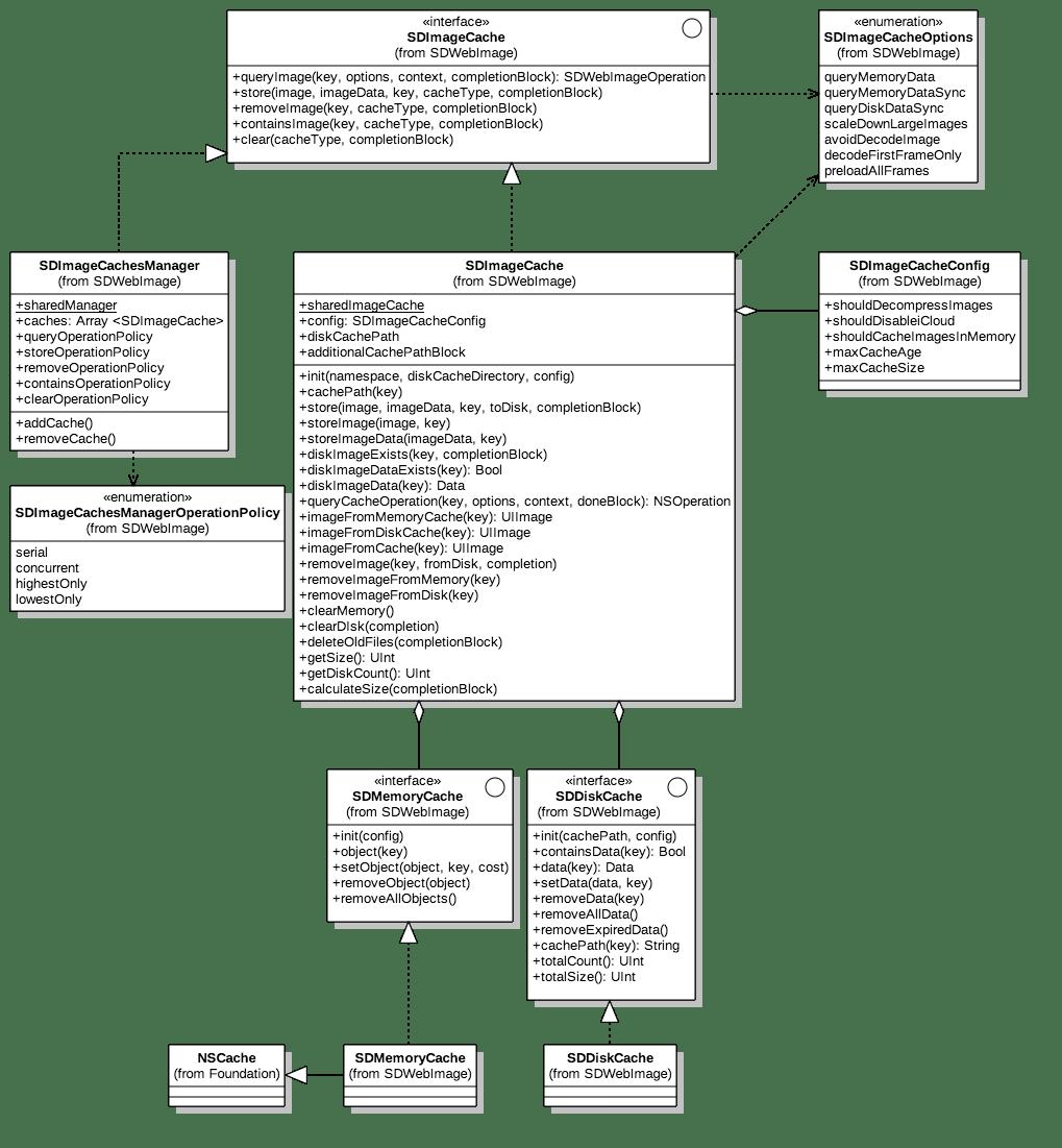 SDWebImage Reference