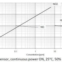 Vz Thermo Fan Wiring Diagram What Does Nca Mean On A Grove Multichannel Gas Sensor Seeed Wiki Performance Ox