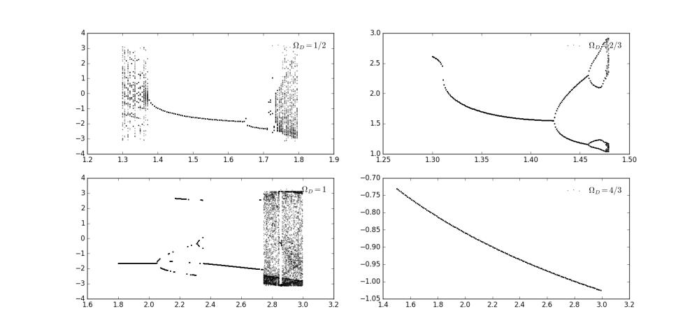 medium resolution of figure 9 5 bifurcation diagram with upper left upper right lower left lower right