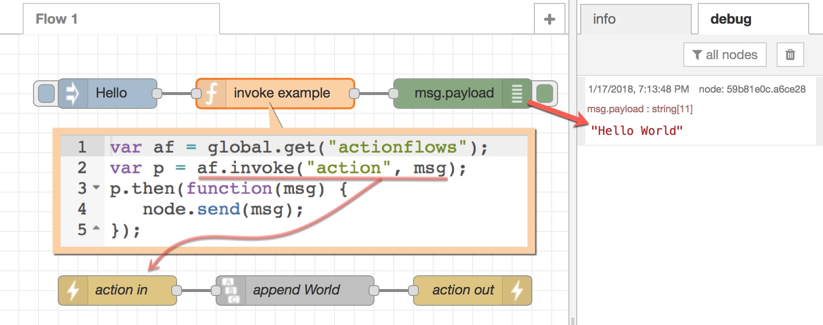 hight resolution of actionflows and javascript