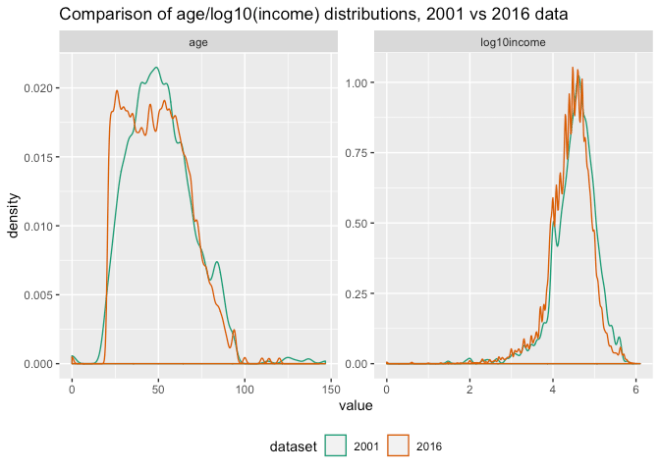 Monitoring for Changes in Distribution with Resampling Tests