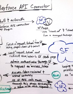 Salesforce api connector flowchart whiteboard oauth process also for wordpress rh xtremefaiththub