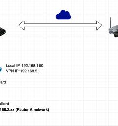 wiring diagram for vpn wiring librarygithub adrianmihalko raspberrypiwireguard install wireguard on image wiring diagram for vpn [ 1448 x 808 Pixel ]