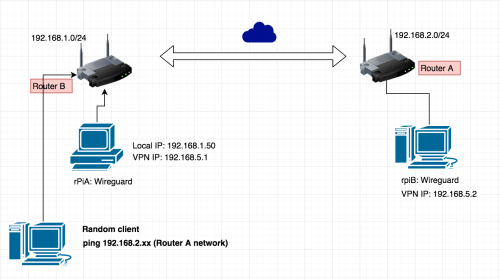 small resolution of wiring diagram for vpn wiring librarygithub adrianmihalko raspberrypiwireguard install wireguard on image wiring diagram for vpn