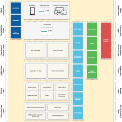 Mvc Struts Architecture Diagram 2002 Gmc Envoy Parts Asp Net Boilerplate Nlayer