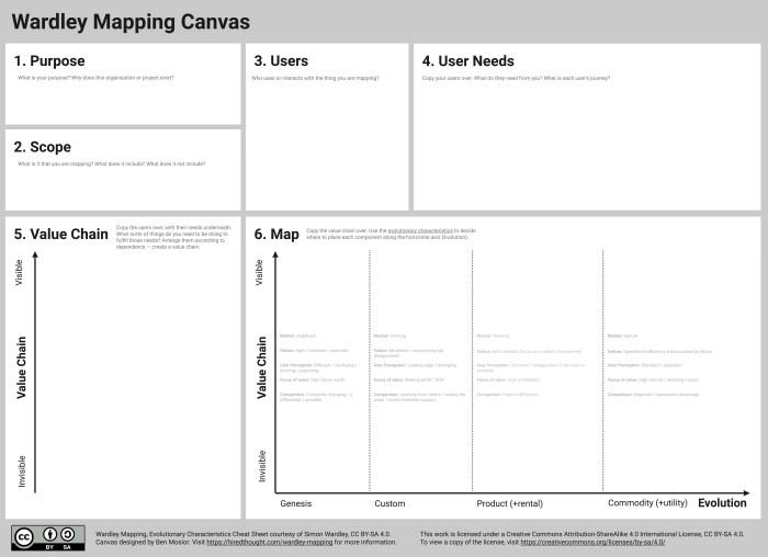 Wardley Mapping Canvas
