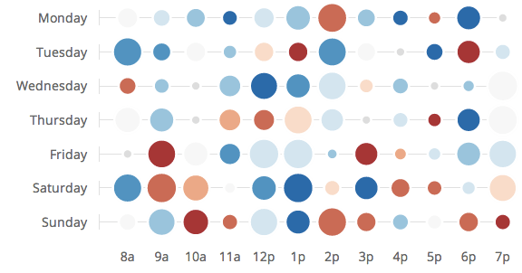 d3 chart bubble matrix