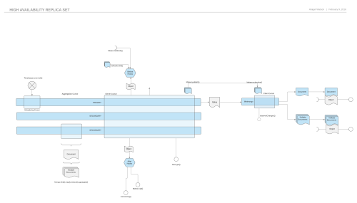 small resolution of replica set diagram oauth sequence diagram