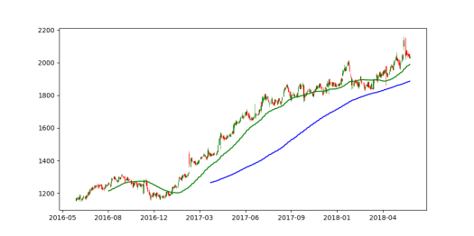 How to plot simple and Candlestick chart using Python - pandas