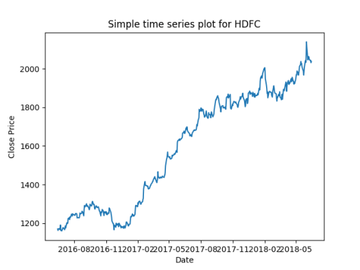 How to plot simple and Candlestick chart using Python