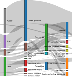 like d3 sankeyleft except that nodes without any incoming links are moved as right as possible  [ 1920 x 1000 Pixel ]