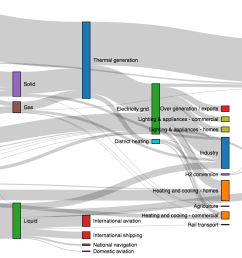 sankey diagram 3d wiring diagram expertsankey diagram 3d wiring diagram for you github d3 d3 sankey [ 1920 x 1000 Pixel ]