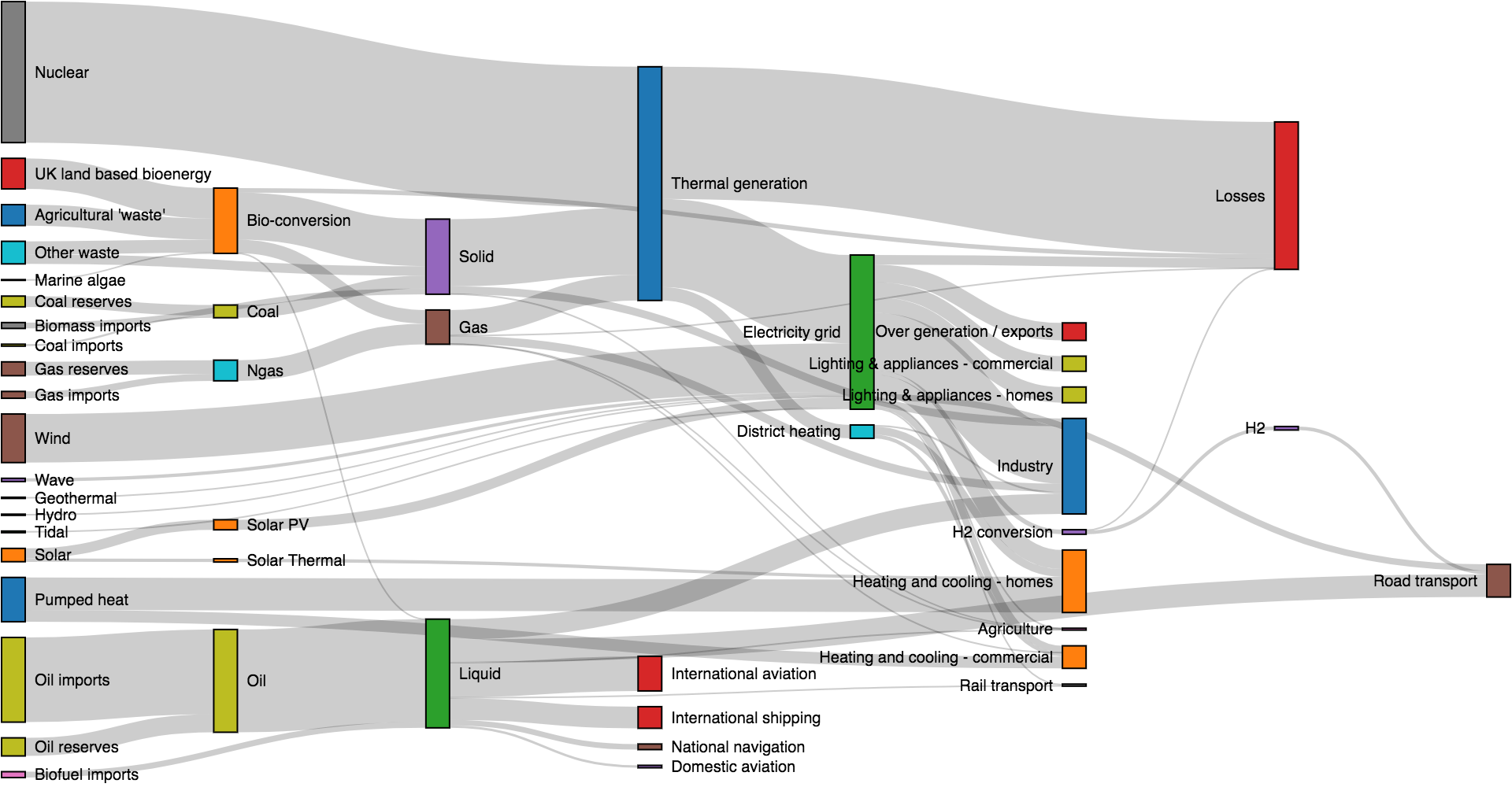 hight resolution of sankey diagram 3d wiring diagram expertsankey diagram 3d wiring diagram for you github d3 d3 sankey