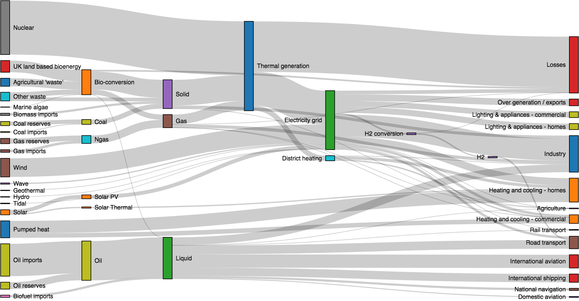 how to do a sankey diagram speakon nl4fc wiring github d3 visualize flow between nodes in