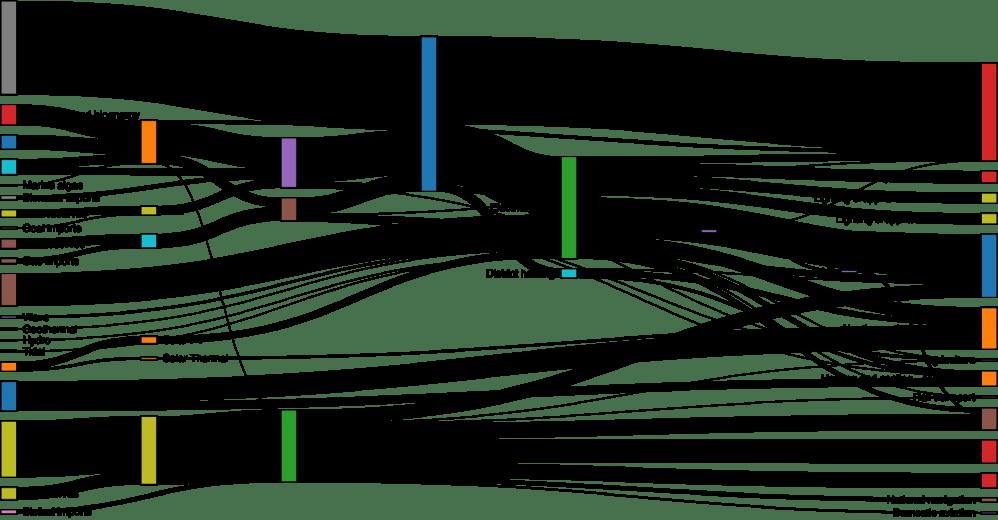 medium resolution of sankey diagram web traffic wiring diagram forward github d3 d3 sankey visualize flow between nodes in