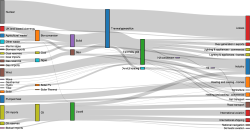 small resolution of sankey diagram web traffic wiring diagram forward github d3 d3 sankey visualize flow between nodes in